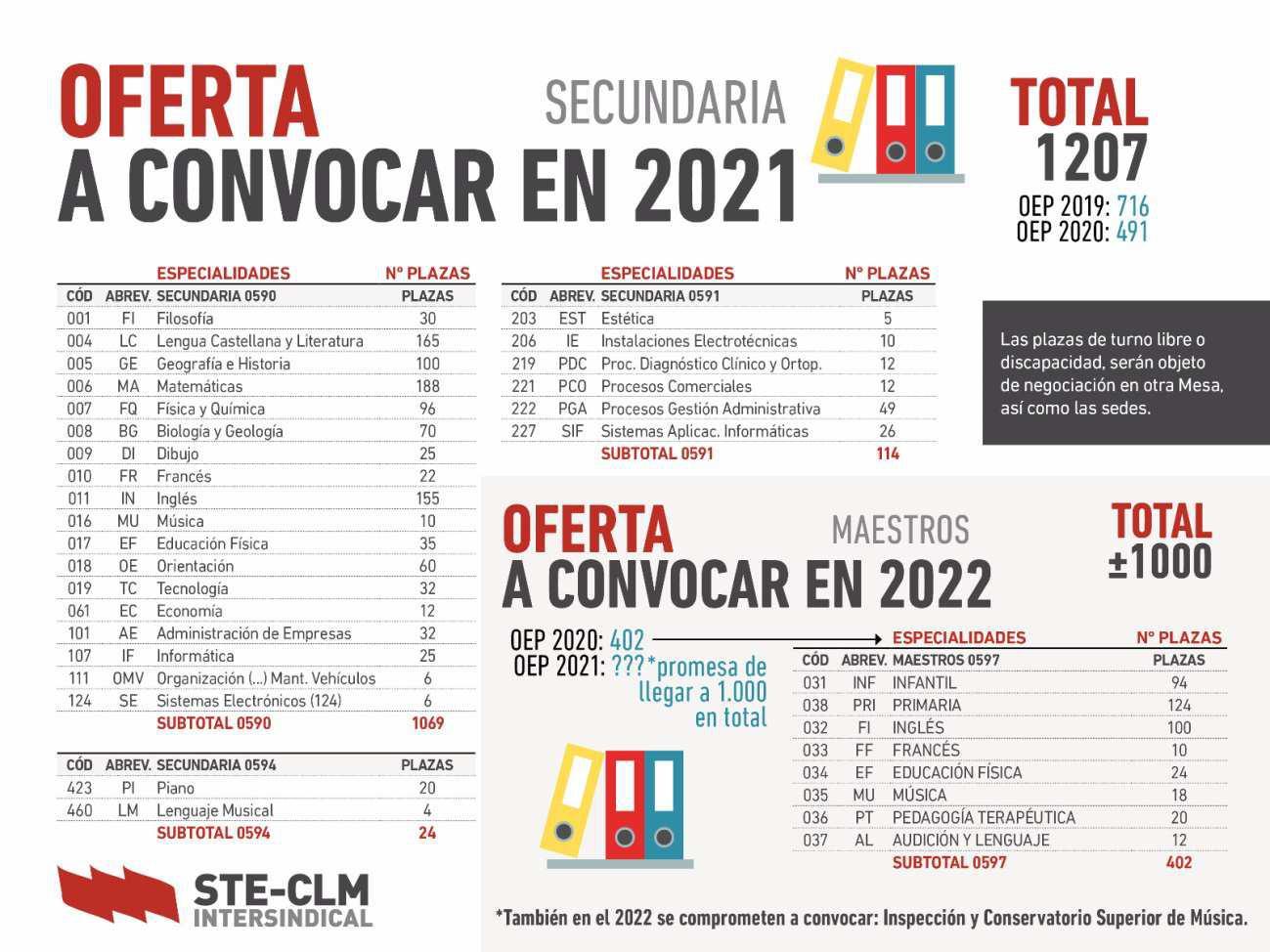 Convocatoria de plazas de Secundaria y de Maestros publicadas para el 2021 y el 2022